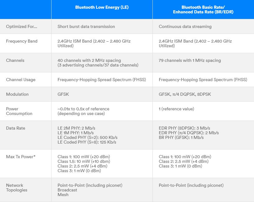 Bluetooth-vs-BLE