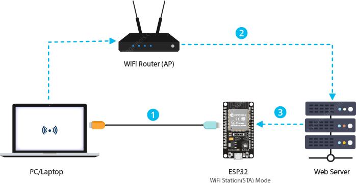 ESP32-Nap-code-tu-xa-qua-web-server-nhu-the-nao