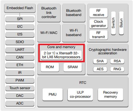 Kiến trúc phần cứng của ESP32