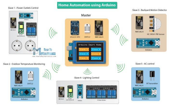 arduino là gì và ứng dụng của nó